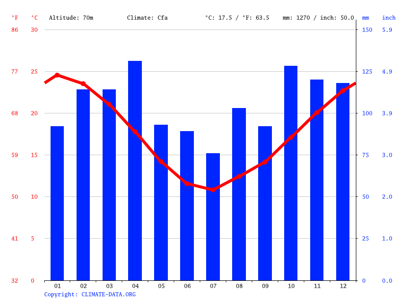 Climograph // Weather by Month, Andresito