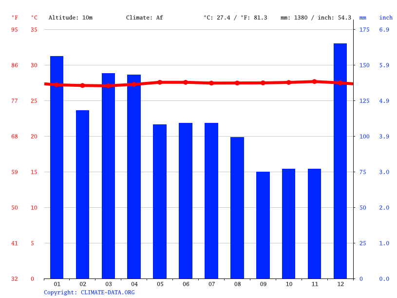 Climate graph // Weather by Month, Tabukini