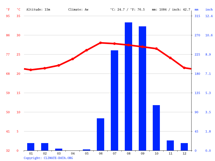 Climate graph // Weather by Month, Tecuala