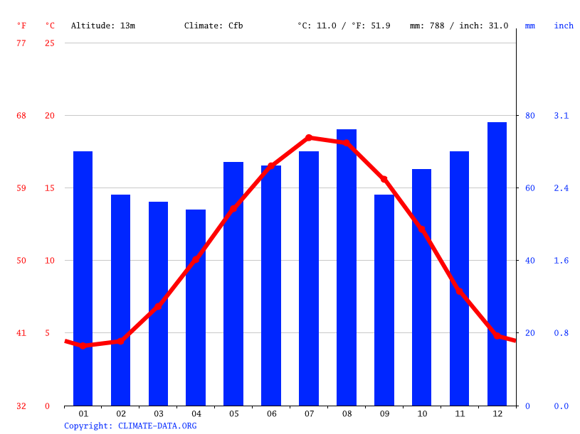 Climate graph // Weather by Month, Kortrijk