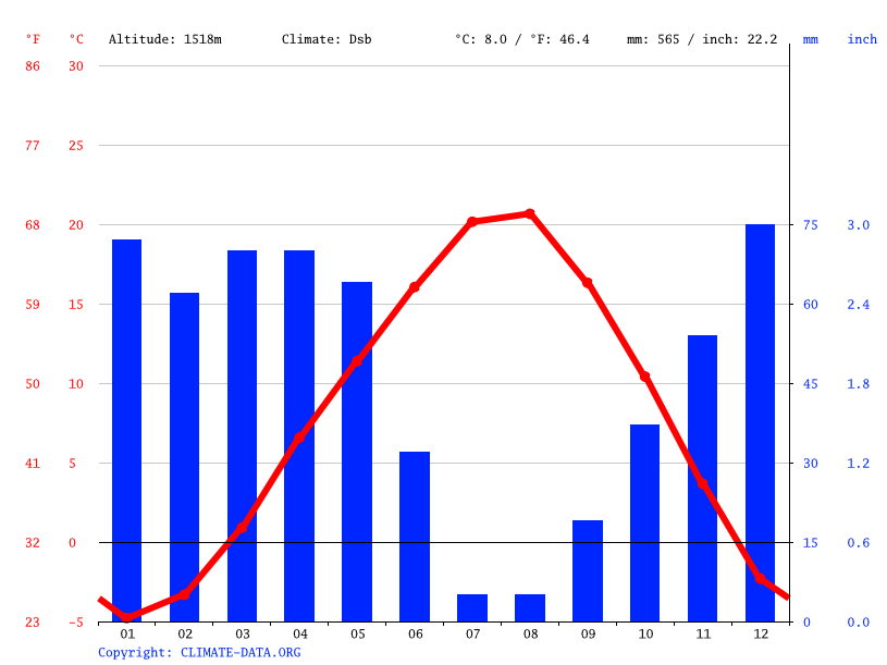 Climate graph // Weather by Month, Ortaköy