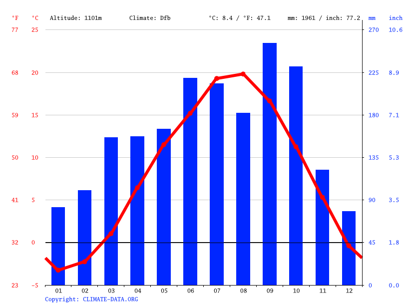 Climate graph // Weather by Month, Fujiyoshida