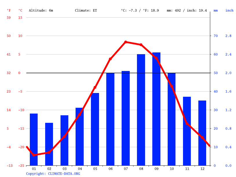 Climate graph // Weather by Month, Сёяха