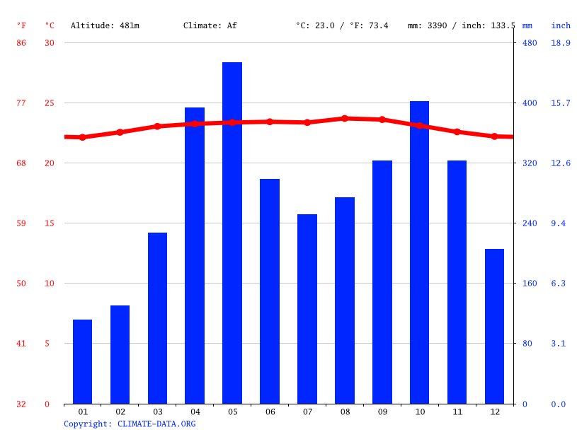 Climate graph // Weather by Month, Betijoque