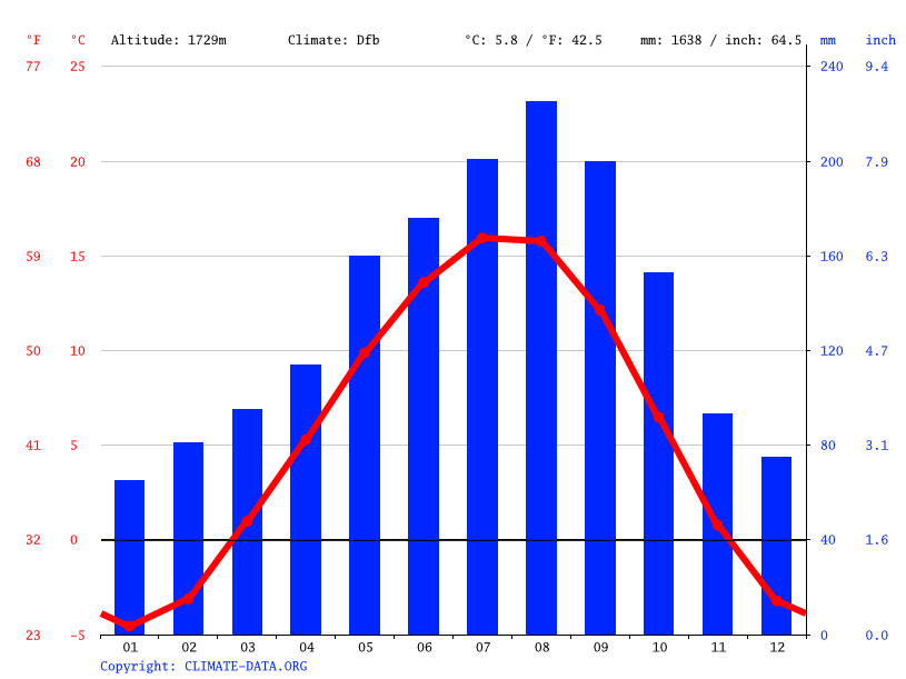 Climate graph // Weather by Month, Darkhan