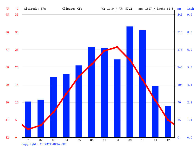 Climate graph // Weather by Month, Higashikurume