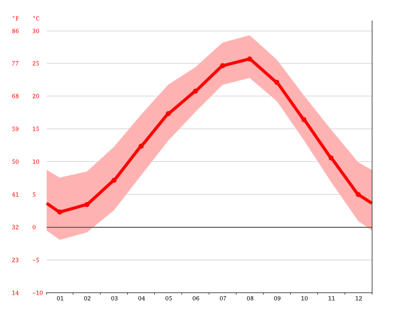average temperature, Higashikurume