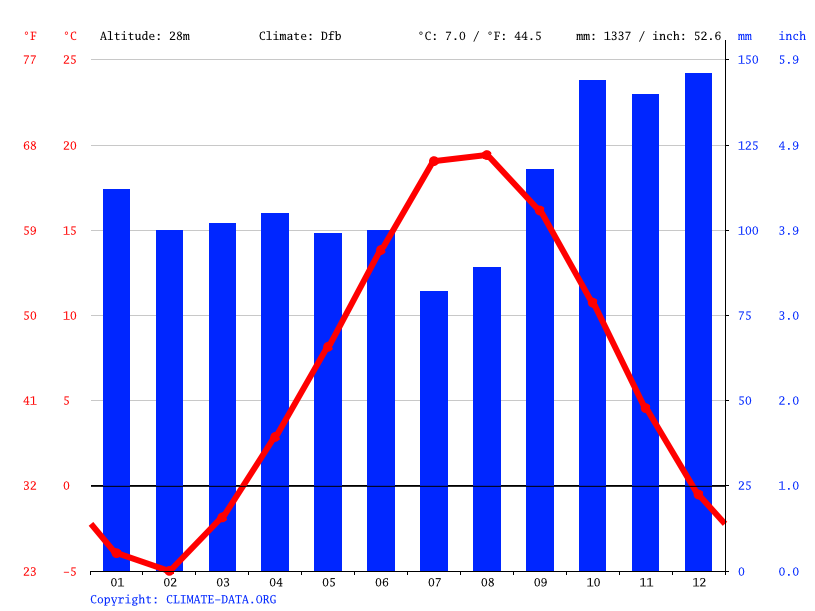 Climate graph // Weather by Month, Murray River