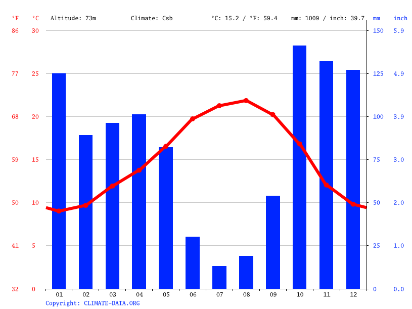 Climate graph // Weather by Month, Sangalhos