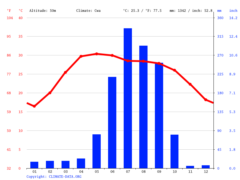 Climate graph // Weather by Month, Munger