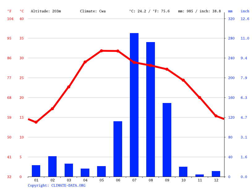 Climate graph // Weather by Month, Akbarpur Gahra