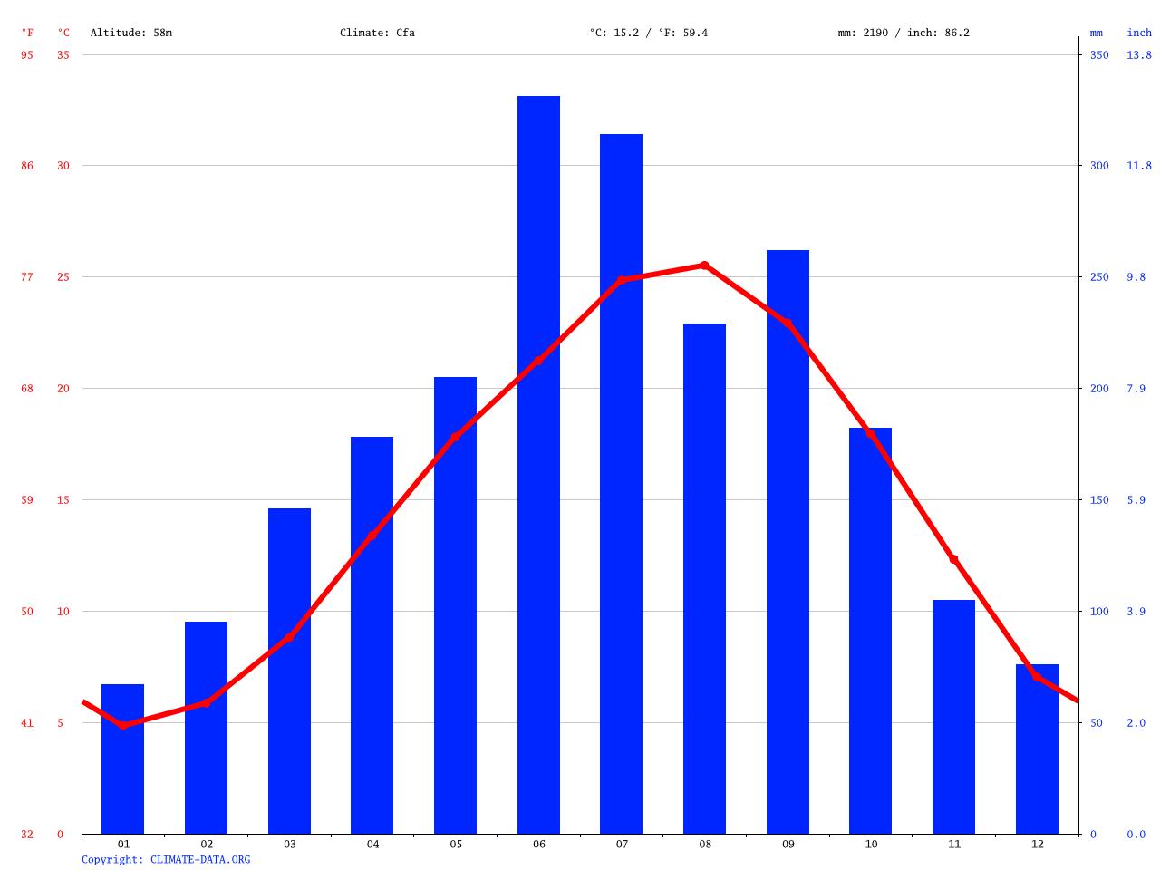 気候:香美市-気候グラフ、気温グラフ、雨温図 - Climate-Data.org