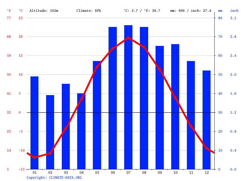 Climate graph // Weather by Month, Izhevsk