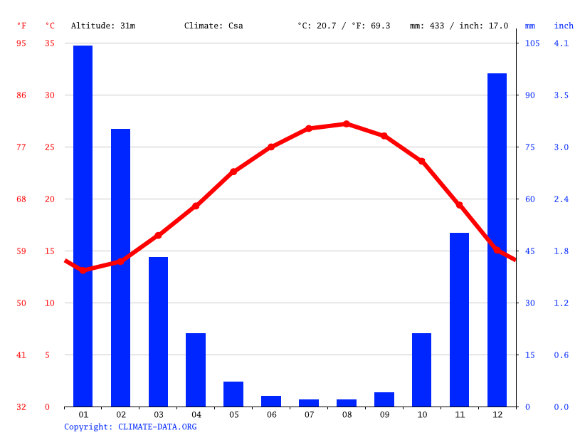 Climate graph // Weather by Month, Netanya