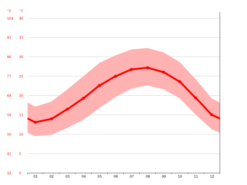 Temperature graph, Netanya