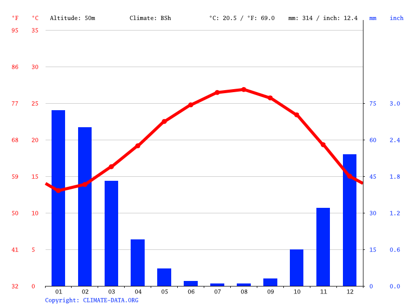 Climate graph // Weather by Month, Petah Tikva
