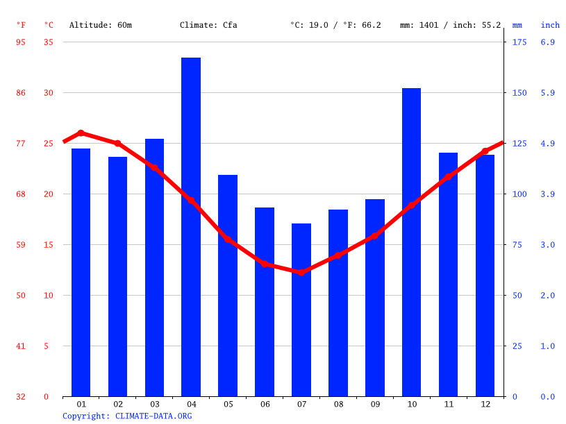 Climate graph // Weather by Month, Colonia 18 de Julio