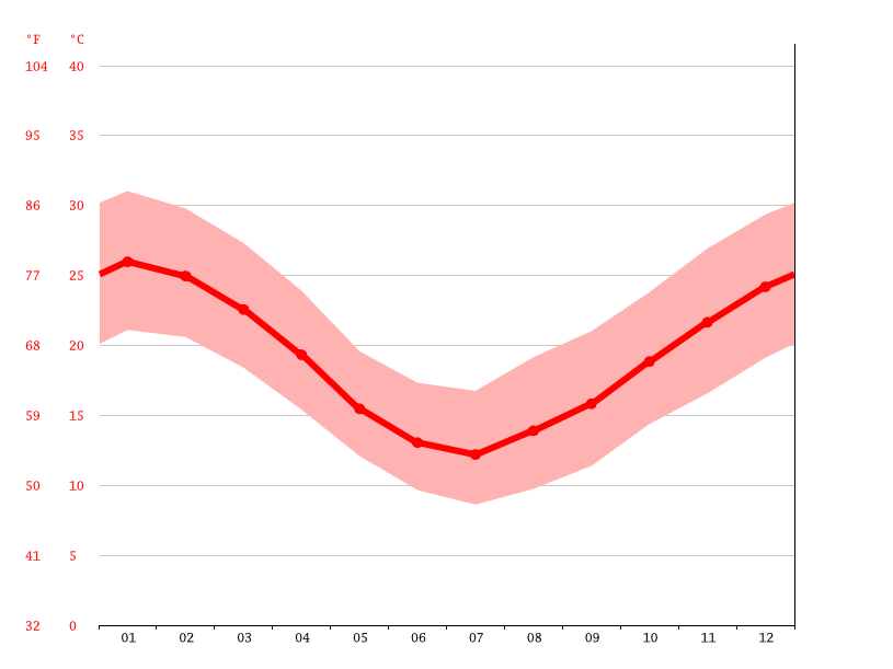 average temperature, Colonia 18 de Julio
