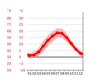 Temperature Rostock