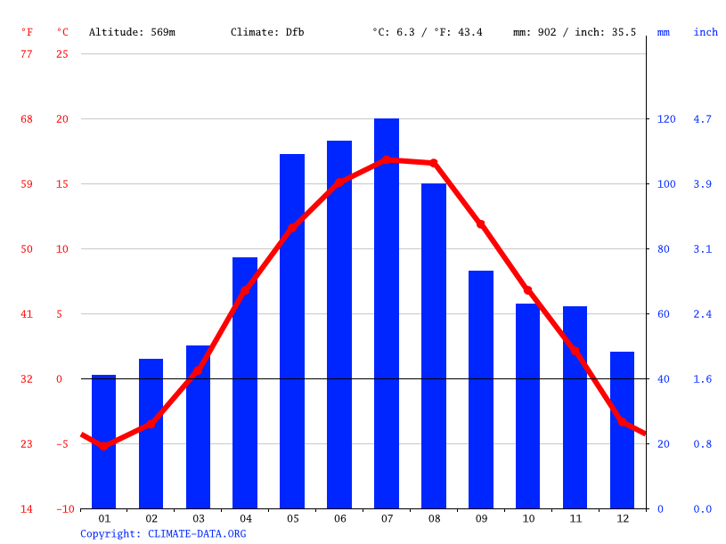 Climate graph // Weather by Month, Rejdová