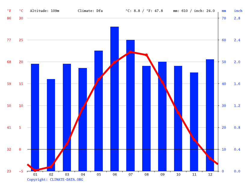 Climate graph // Weather by Month, Kharkiv