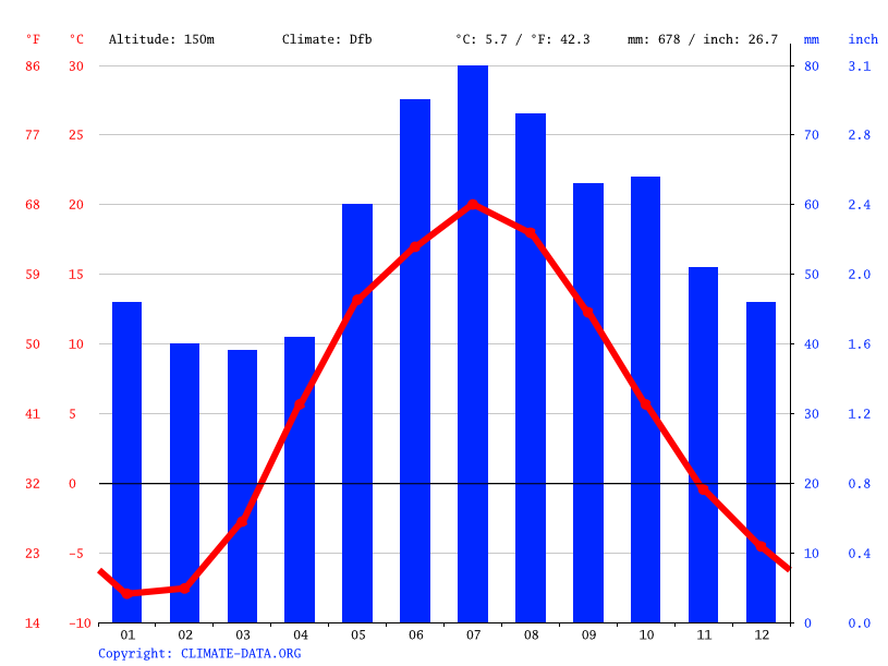 Climate graph // Weather by Month, Moscow