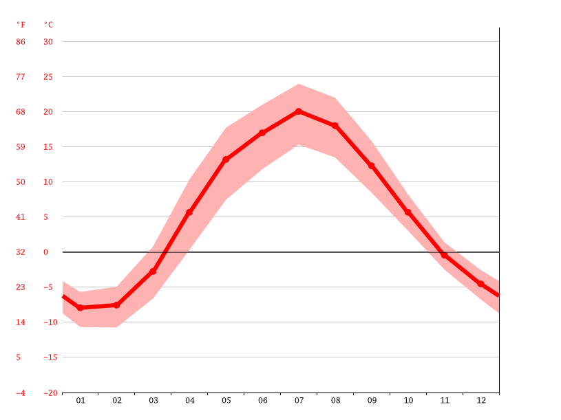 Temperature graph, Moscow