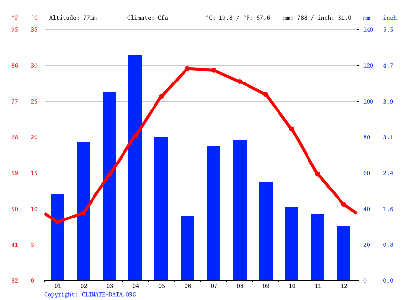 Climate graph // Weather by Month, Dewan kali