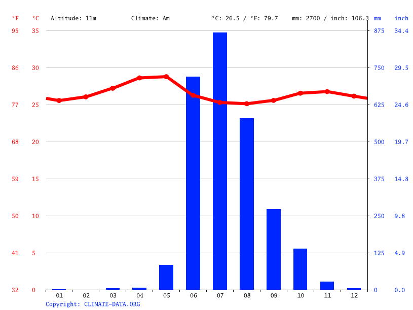 Climate graph // Weather by Month, Panaji