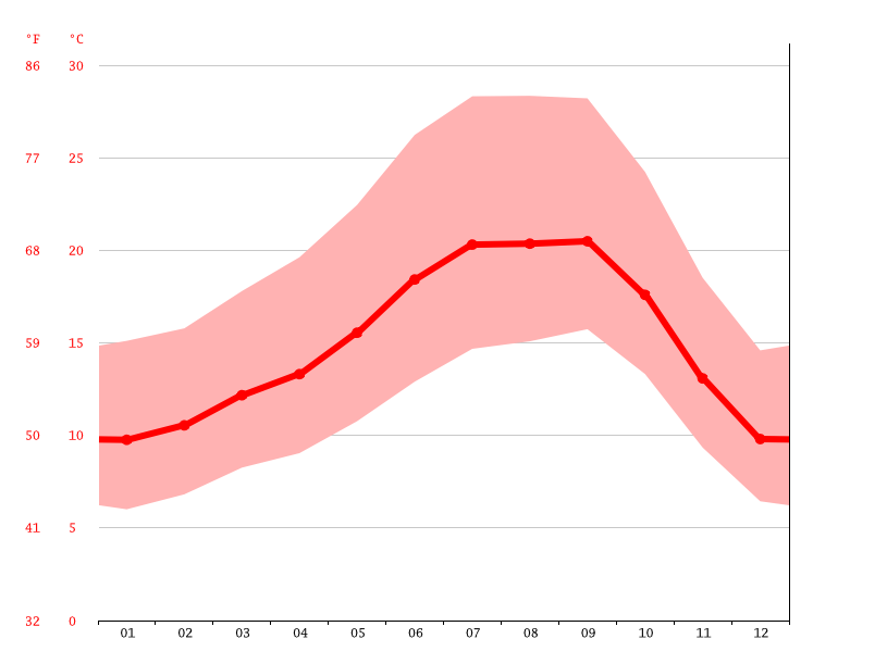 Temperature graph, San José