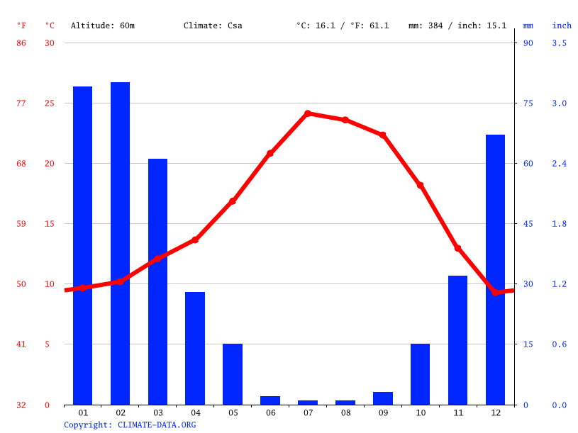 Climate graph // Weather by Month, Soledad