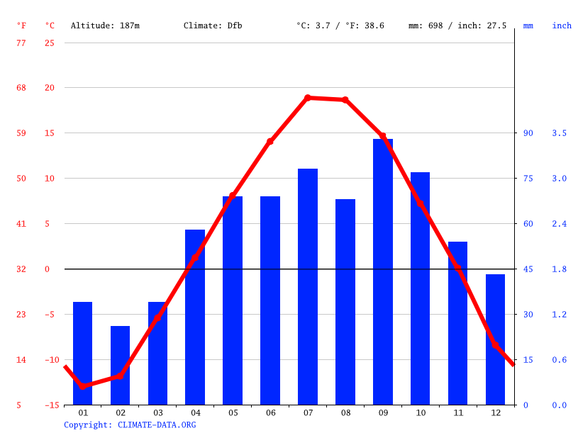 Climate graph // Weather by Month, Thunder Bay