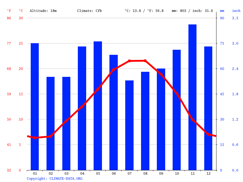 Climate graph // Weather by Month, Bordeaux