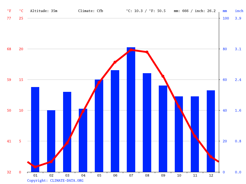 Climate graph // Weather by Month, Potsdam