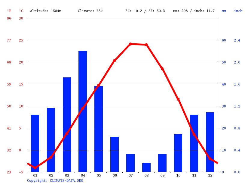 Climate graph // Weather by Month, Nerkin Bazmaberd