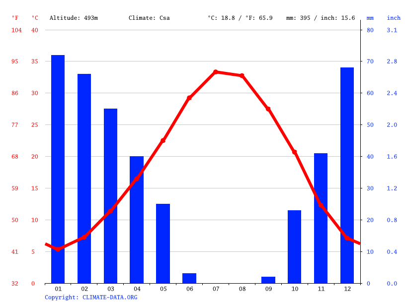Climograph // Weather by Month, Bozca