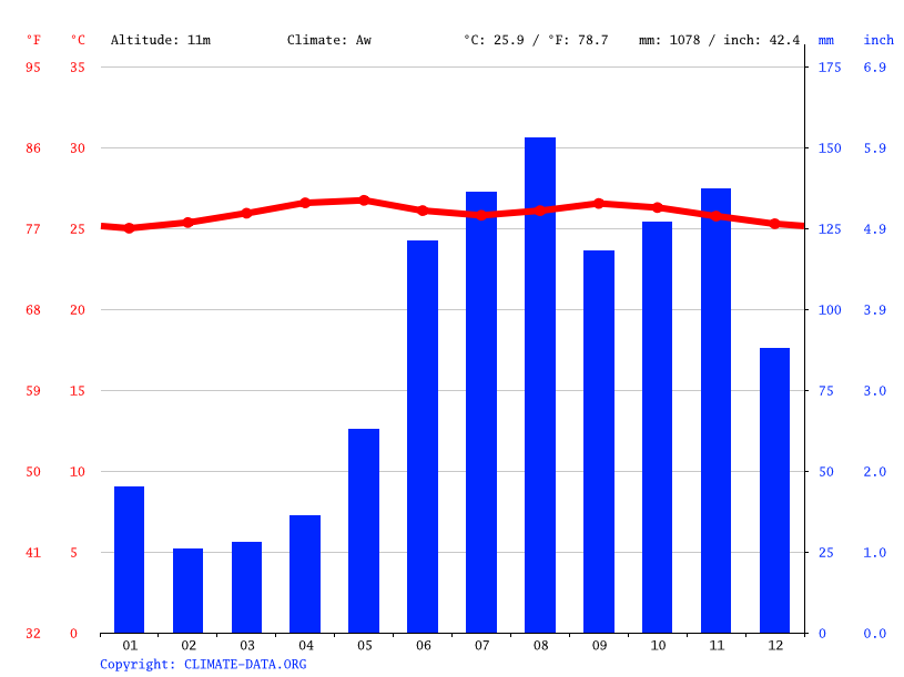 Climate graph // Weather by Month, California
