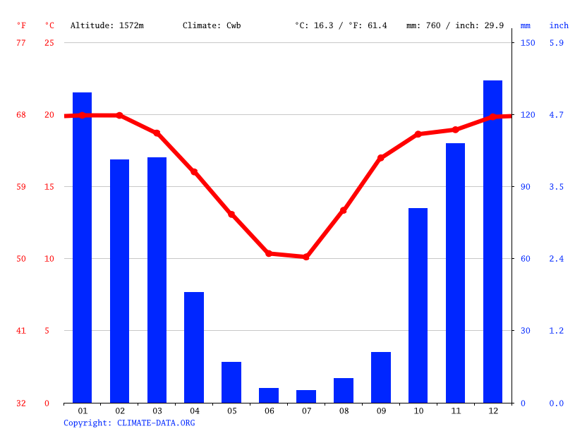 Climate graph // Weather by Month, Emalahleni