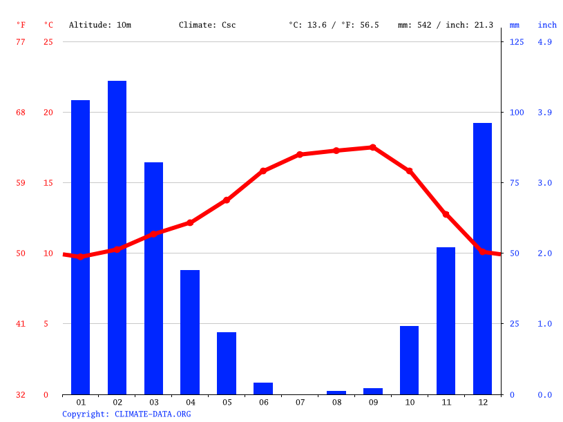 Climate graph // Weather by Month, San Mateo