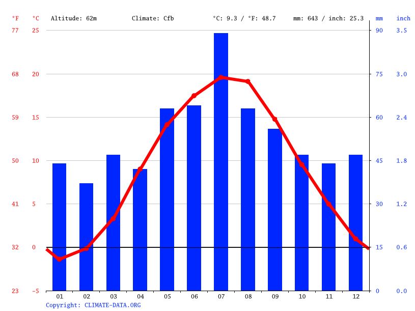 Climate graph // Weather by Month, Toruń