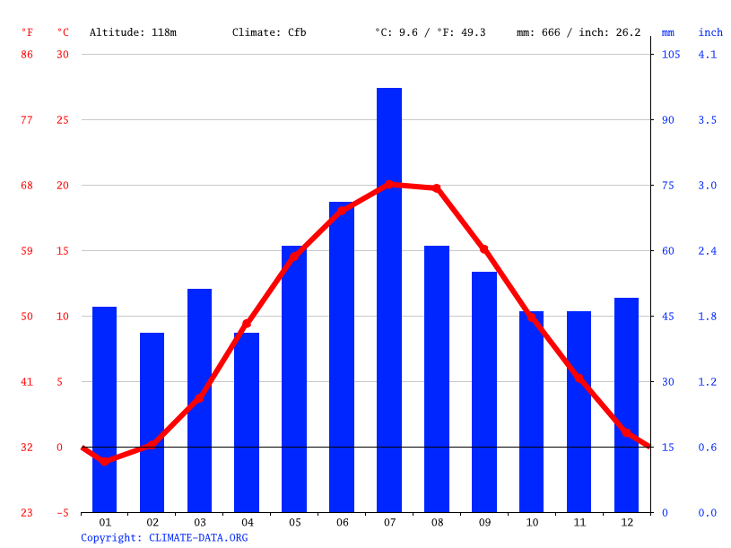Climate graph // Weather by Month, Kalisz