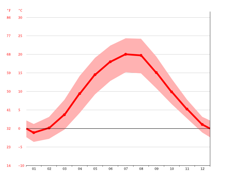 average temperature, Kalisz