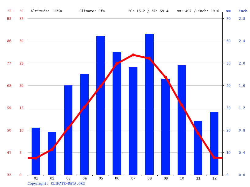 Amarillo Climate Average Temperature Weather By Month