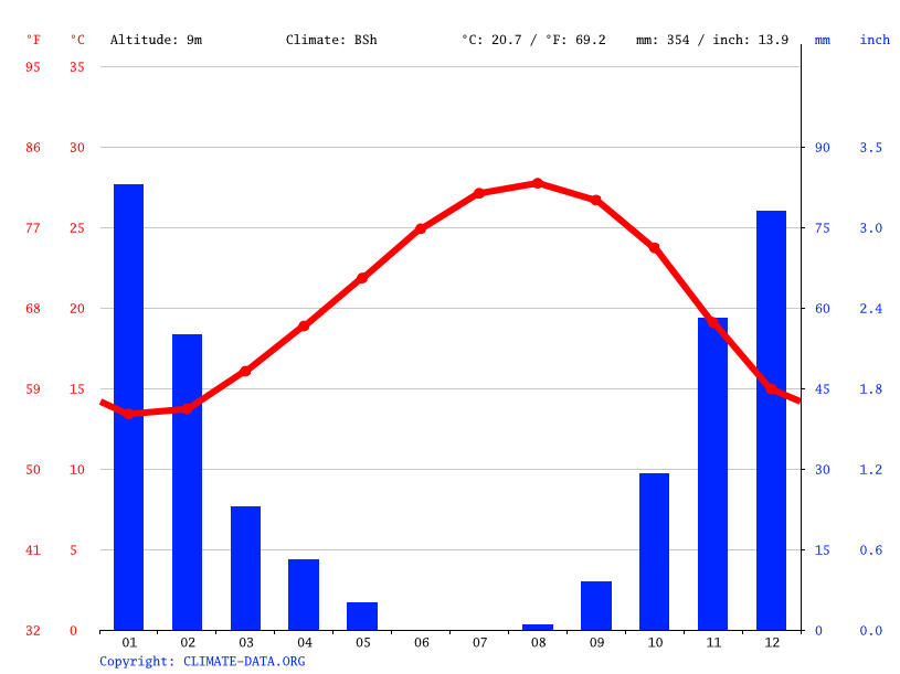 Climate graph // Weather by Month, Tripoli