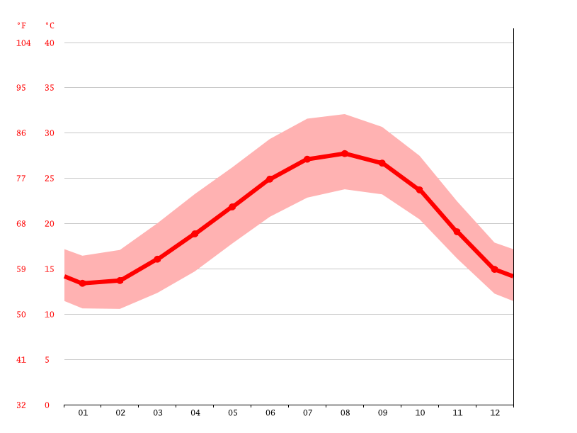 Temperature graph, Tripoli