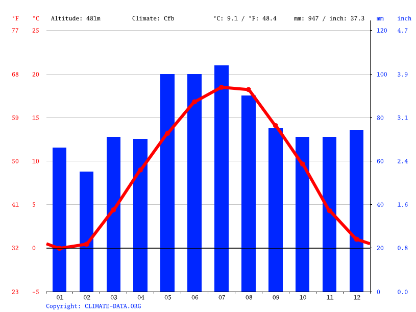Climate graph // Weather by Month, Ulm