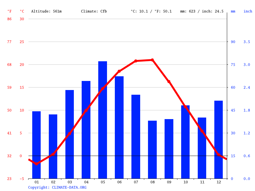 Climate graph // Weather by Month, Sofia
