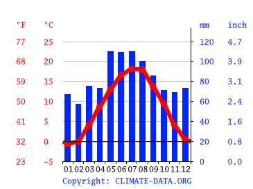 Klima Munchen Wetter Klimatabelle Klimadiagramm Fur Munchen