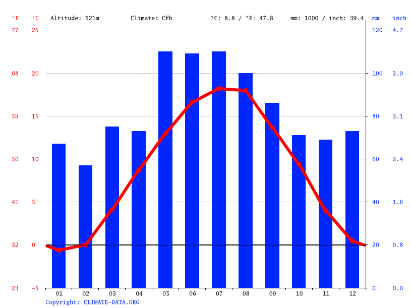 Climate graph // Weather by Month, Munich