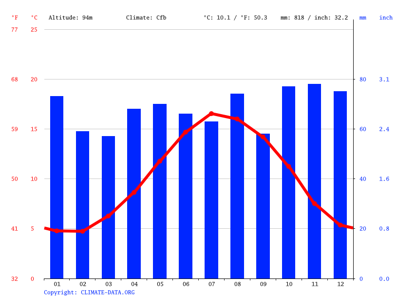Climate graph // Weather by Month, Mere